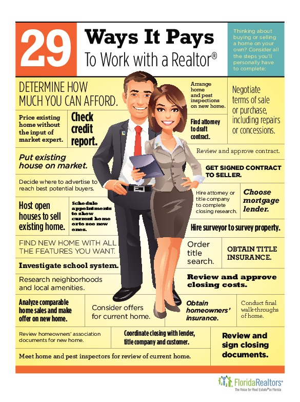 What EXACTLY does your Realtor do for YOU?